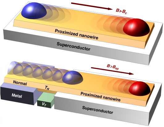 Dibujo20141102 nanowire over superconductor develops weakly majorana bound state - arxiv