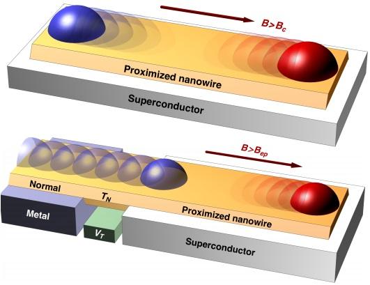Dibujo20141102 nanowire over superconductor develops weakly majorana bound state - arxiv