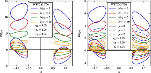 Dibujo20141107 wstc technicolor higgs decays - phys rev d