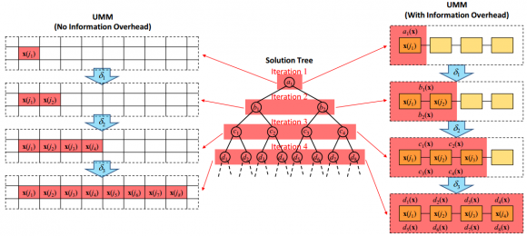 Dibujo20141121 solution tree np-complete problem implemented in universal memcomputing machine - arxiv