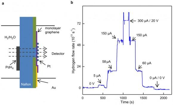 Dibujo20141128 Hydrogen flow detection - monolayer graphene - nature14015-sf10
