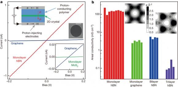 Dibujo20141128 Proton transport through 2D crystals - nature14015-f1