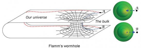 Dibujo20141130 flamm wormhole - kip thorne book - interstellar science
