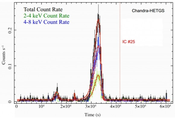 Dibujo20141201 Chandra HETGS observations of Sgr A-star in 2012 - apj