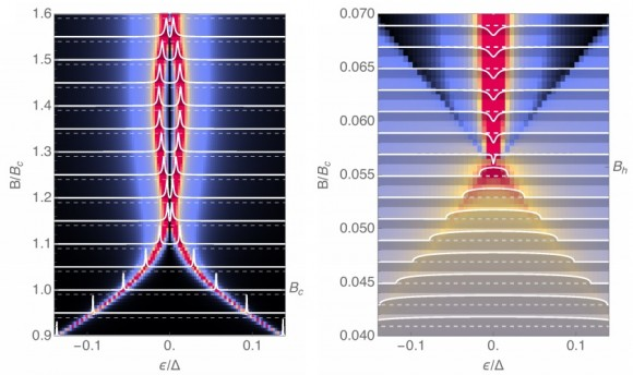 Dibujo20141202 Y-shaped differential conductance of NS contact in tunneling limit - arxiv