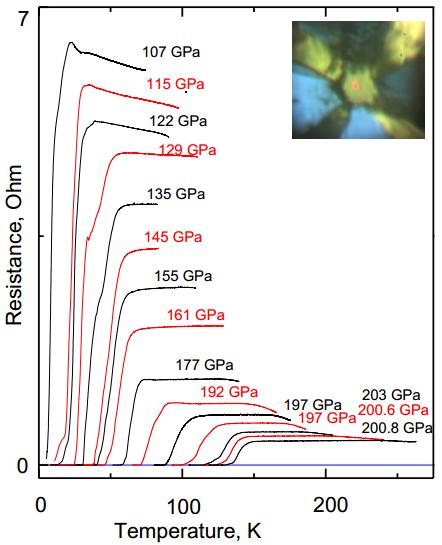 Dibujo20141209 resistance Ohm - Sulfur hydride under pressure - tc superconductivity - arxiv