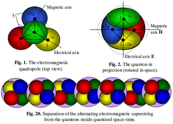 Dibujo20150120 quantom - superstring - leonov - quantum energetics