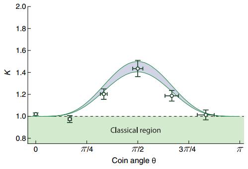 Dibujo20150122 leggett-garg correlation measurement witnessing degree quantumness - phys rev x