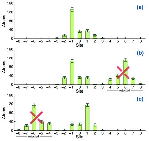 Dibujo20150122 violation leggett-garg inequality probing a four-step quantum walk - phys rev x