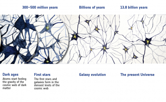 Dibujo20150205 The recent history of the Universe - after cmb formation - planck esa