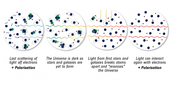 Dibujo20150205 detailed recent history of the Universe - after cmb formation - planck esa