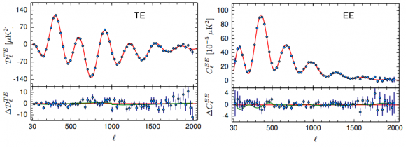 Dibujo20150206 Frequency-averaged TE and EE spectra - planck esa