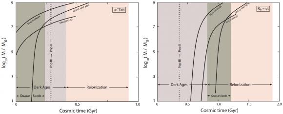 Dibujo20150206 LCDM vs Rh-ct theories for dark ages evolution of the unvierse - arxiv - iop