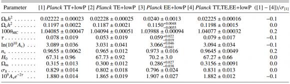 Dibujo20150206 cosmological parameters - tt - te - ee - combined - planck esa