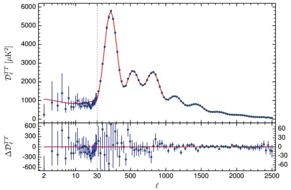 Dibujo20150206 planck 2015 temperature power spectrum - planck esa