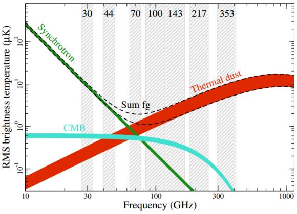 Dibujo20150207 brightness polarization rms as a function of frecuency - planck esa