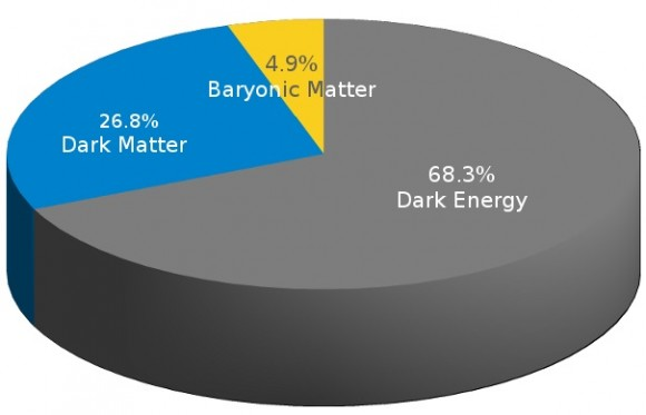 Dibujo20150210 dark energy - dark matter - baryonic matter - planck 2015 results