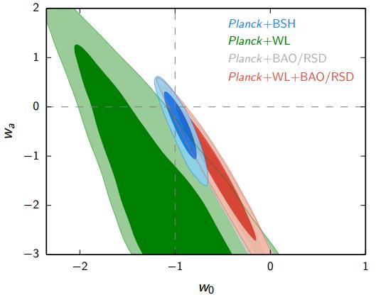 Dibujo20150210 marginalized posterior distribution for linear dark energy parametrization - planck 2015 results