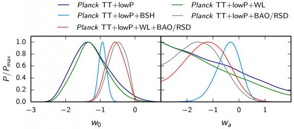 Dibujo20150210 parametrization w0 wa - marginalized posterior distribution for linear dark energy parametrization - planck 2015 results