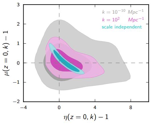 Dibujo20150211 model three - efffective field theory - modified gravity - planck esa