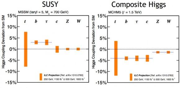 Dibujo20150219 susy - composite higgs - kanemura tsumura yagyu yokoya - higgs coupling models - lhc - ilc