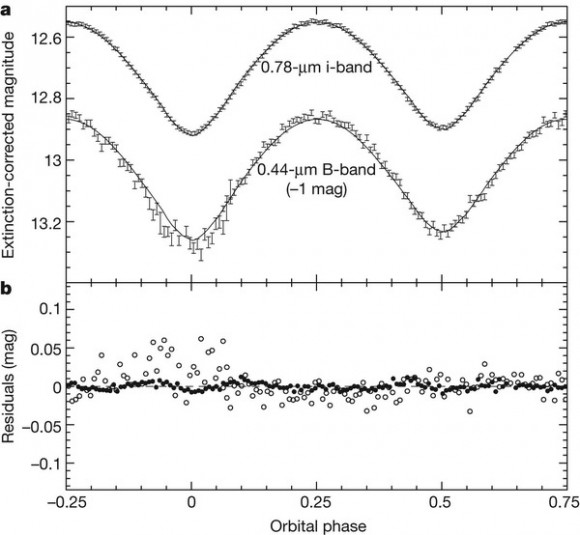 Dibujo20150222 Light-curve measurements and model - nature14124-f2