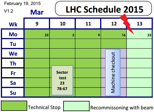 Dibujo20150225 lhc schedule 2015 - march