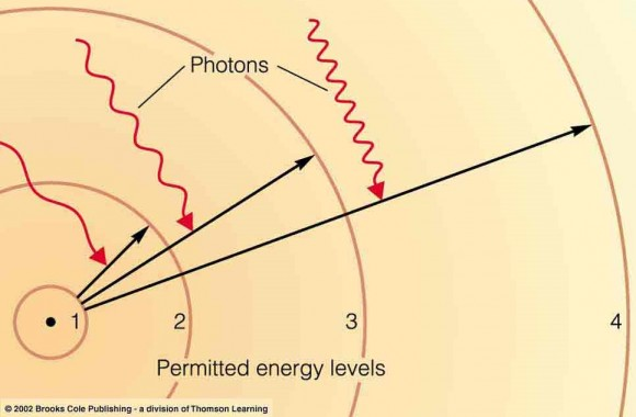 Dibujo20150225 photon levels - brooks cole publishing