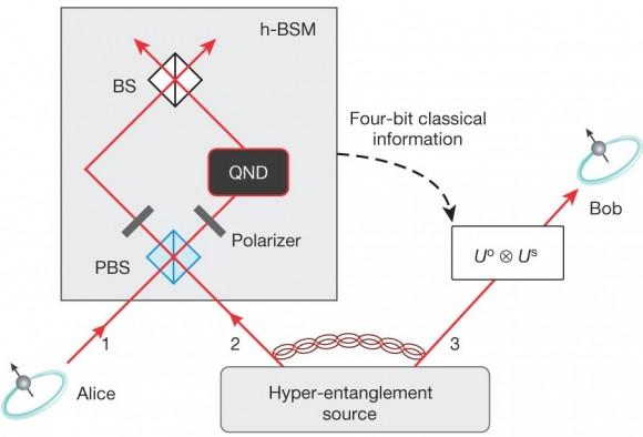Dibujo20150226 Scheme for quantum teleportation of the spin-orbit composite states of a single photon - nature com