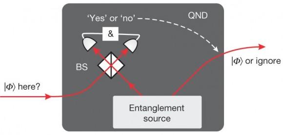 Dibujo20150226 Scheme quantum teleportation of the spin-orbit states - nature com