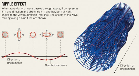 Dibujo20150305 gravitational wave - ripple spacetime effect - nature com