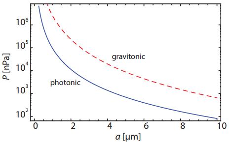 Dibujo20150305 gravitonic vs photonic casimir pressure - prl