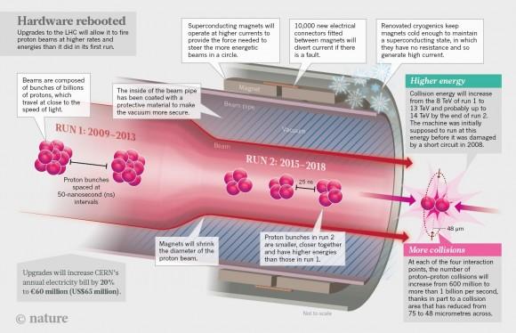 Dibujo20150312 LHC collisions - nature news in focus