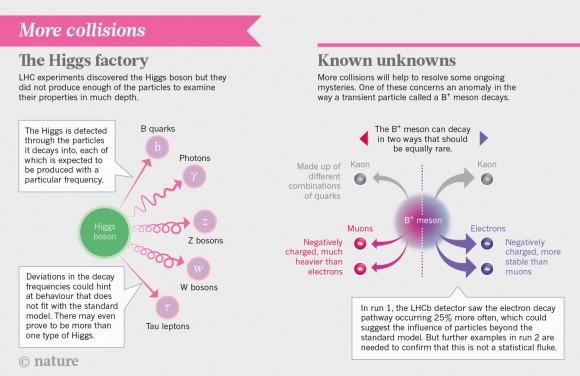 Dibujo20150312 LHC higgs - nature news in focus