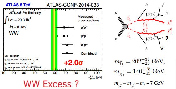 Dibujo20150313 atlas search - ww excess dilepton excess - 2014 status