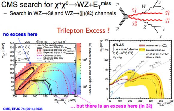 Dibujo20150313 cms search - xixi into wz etmiss - wz - 3l - trilepton excess - 2014 status