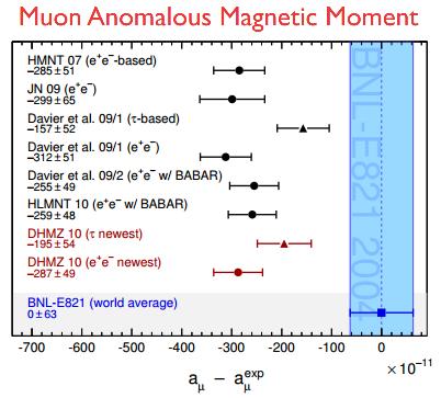 Dibujo20150313 muon anomalous magnetic moment - 2015 status