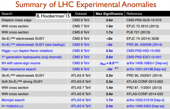 Dibujo20150313 summary lhc experimental anomalies vs standard model - hooberman 2015