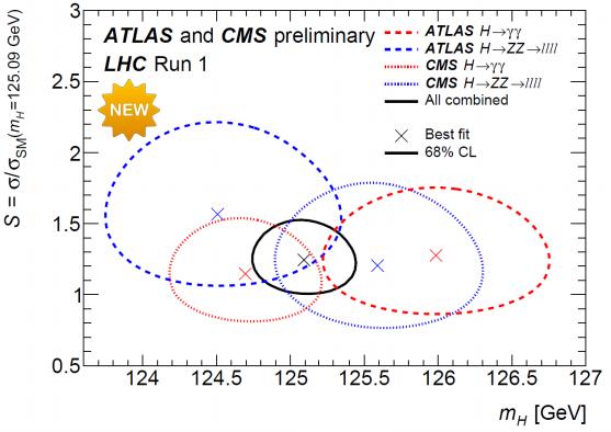 Dibujo20150317 atlas and cms preliminary - lhc run 1 - combination - cern