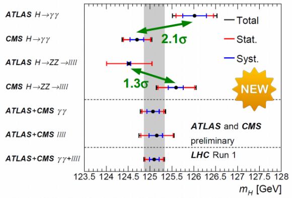 Dibujo20150317 atlas cms higgs combination - lhc run 1 - cern