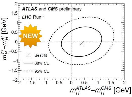 Dibujo20150317 higgs combination atlas and cms preliminary - lhc run 1 - cern