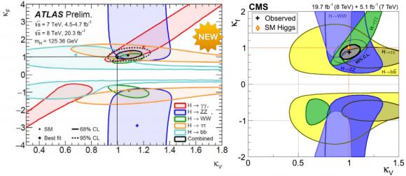Dibujo20150317 higgs ouplings to fermions and gauge bosons - atlas cms higgs  - cern