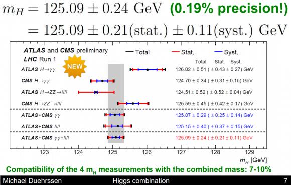 Dibujo20150317 mass precision - atlas cms higgs combination - lhc run 1 - cern