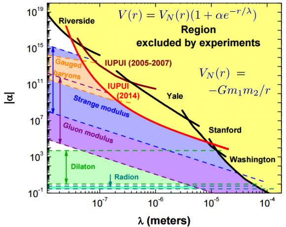 Dibujo20150330 limits on hypothetical Yukawa interactions - modified gravity