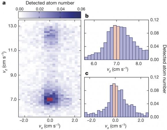 Dibujo20150402 Velocity distribution of the twin atoms - atomic hom experiment - nature com