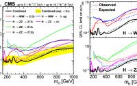 Dibujo20150407 cms - exclusion plot - higgs boson - upto 1000 gev - cms - lhc - cern