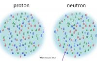 Dibujo20150409 nucleons - proton - neutron - matt strassler