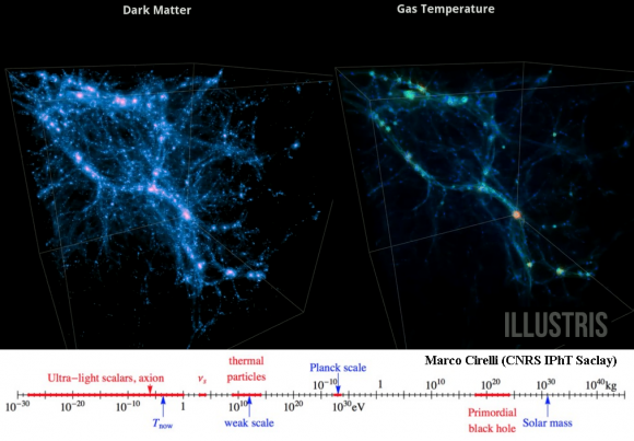 Dibujo20150417 dark matter - gas temperature - illustris project - dark matter particle mass - marco cirelli - neutel 2015