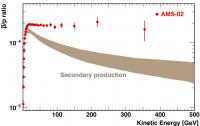 Dibujo20150419 AMS-02 antiproton-proton ratio - ams days cern