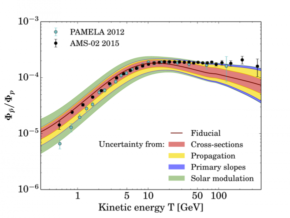 Dibujo20150419 Cirelli et al - antiproton secondary production - theoretical estimations - pbar rainbow - arxiv